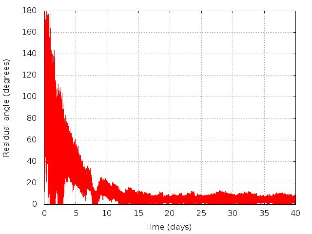 Residual angle vs. time