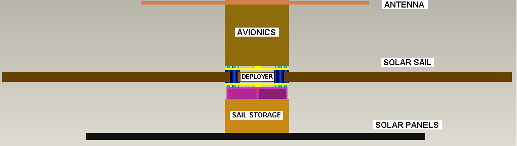 Sections of satellite
